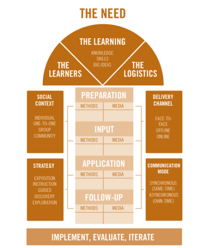Clive Sheppards more than blended learning model